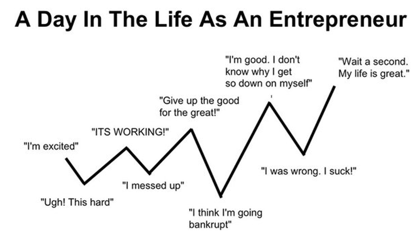 Top 10 Qualities of a Successful Entrepreneur