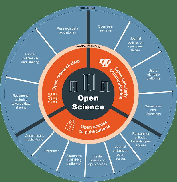 Kỹ năng và năng lực cho khoa học mở: Thách thức và gợi ý cho Việt Nam