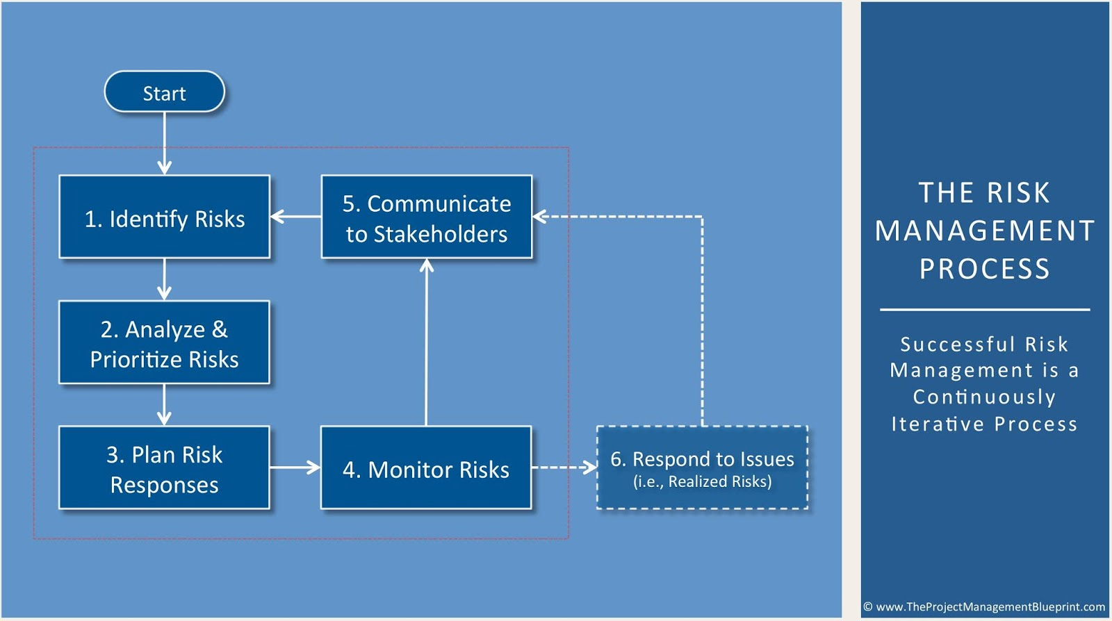 What are the five steps in risk management process
