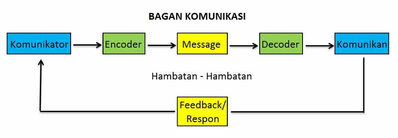 Bagan komunikasi baca juga contoh slide presentasi etika komunikasi kantor silakan dicopy ccuart Choice Image
