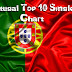 Portugal Top 10 Singles Chart (week 03/2017)