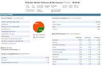 Fidelity Select Defense and Aerospace Fund