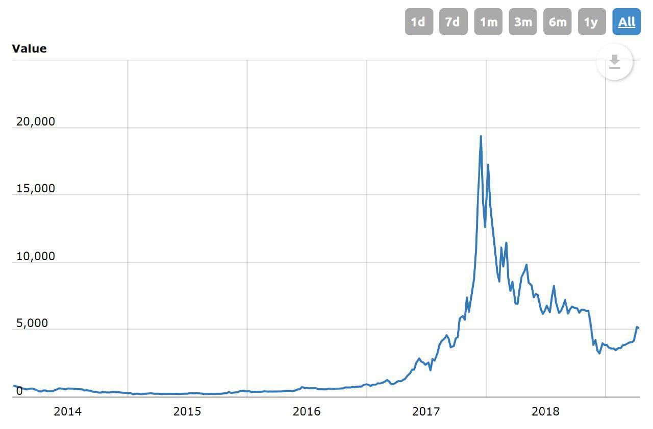 Развитие биткоина и график роста и падения цен