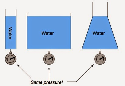 hydrostatic level measurement