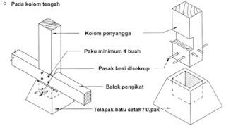 pondasi struktur untuk rumah panggung