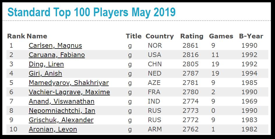 Le classement FIDE des échecs au 1er Mai 2019