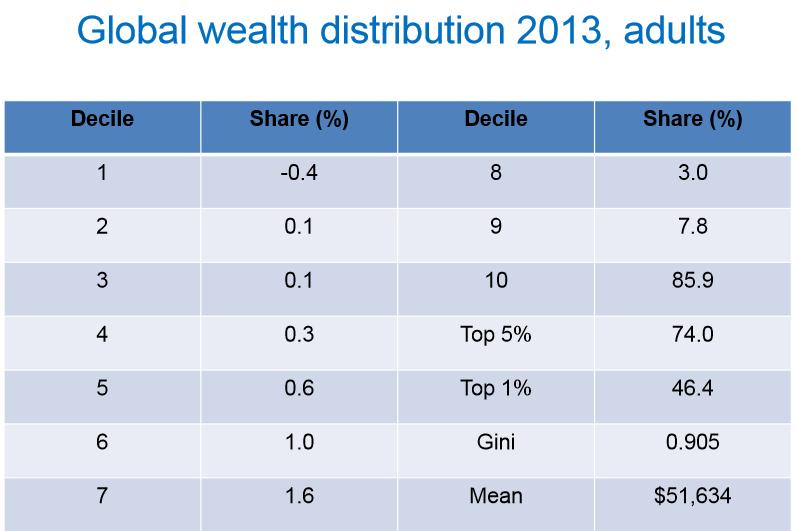 An understanding of wealth