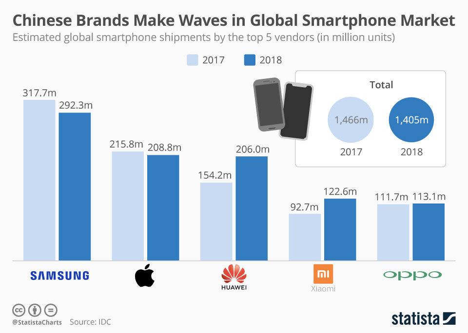 Chinese Brands Make Waves in Global Smartphone Market