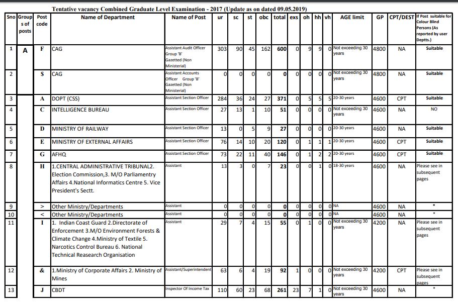 Tentative vacancies for SSC CGL Examination 2017 (PDF)