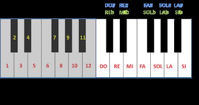 Octavas 3 y 4 de un teclado