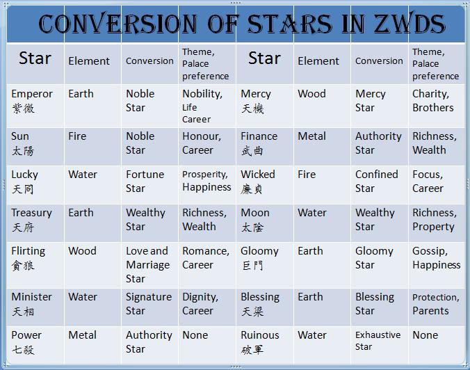 ZWDS Star - Art Calculation