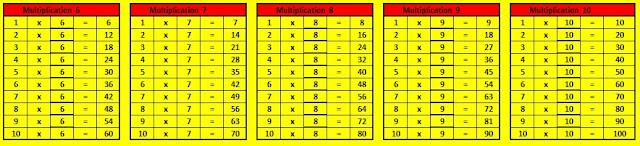 Table Multiplication 1-10 Basic Mathematics Learning Materials