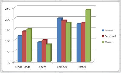 Membuat Grafik Pada Microsoft Excel dan Microsoft Excel 2010, cara membuat grafik pada microsoft excel, kegunaan grafik, cara kerja grafik, panduan membuat grafik pada microsoft excel, macam macam grafik pada microsoft excel, belajar komputer, pelajaran komputer, tutorial komputer