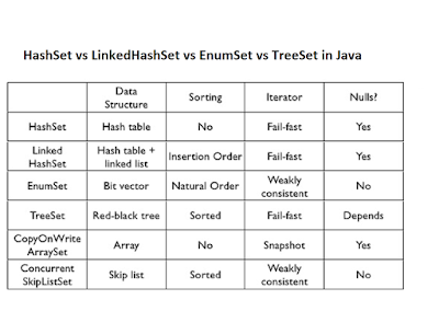 Difference between LinkedHashSet, TreeSet and HashSet in Java