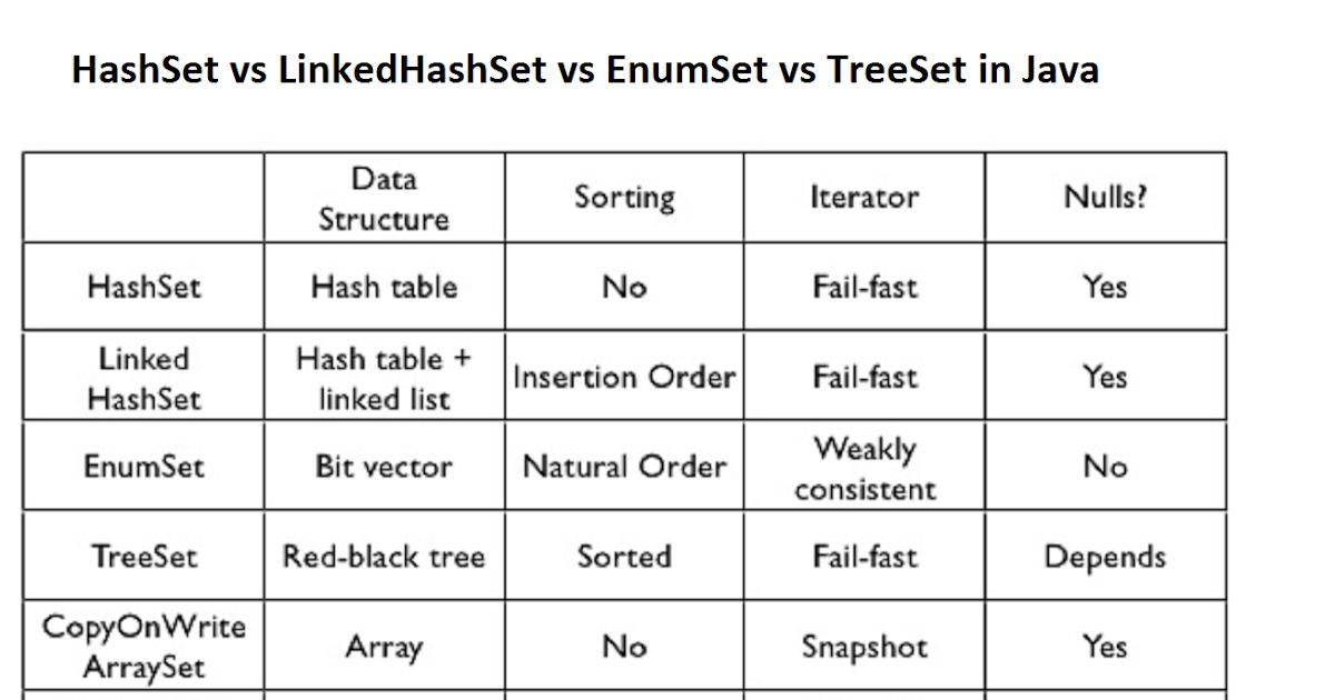 6 Difference between LinkedHashSet vs TreeSet vs HashSet