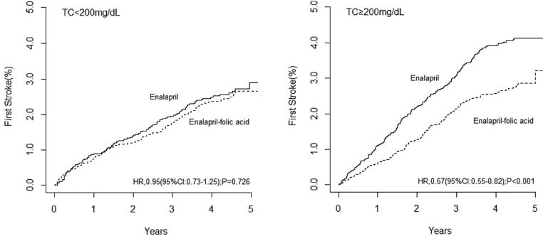 図:コレステロールと葉酸サプリメントの脳卒中予防効果