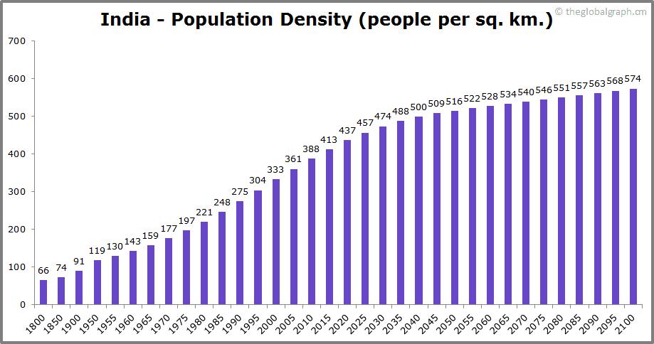 India  Population Density (people per sq. km.)