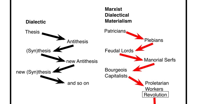 Dialectical Materialism : Is It Obsolete In The 21st Century ...