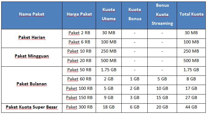 daftar paket internet Smartfren Connex EVO