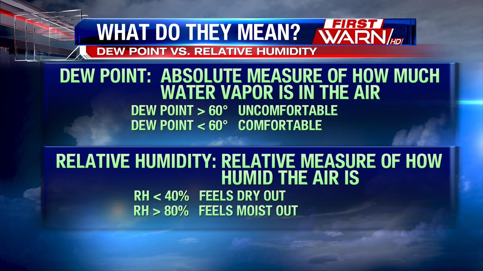First Warn Weather Team Knowing The Difference Between Dew Point
