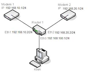 Load Balance Mikrotik metode NTH dua Modem Indihome