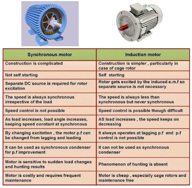 California Lemon Law >> Comparison between Synchronous Motor and Induction Motor ...