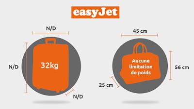 Format des bagages cabine et bagage en soute pour le vol avec Easyjet.