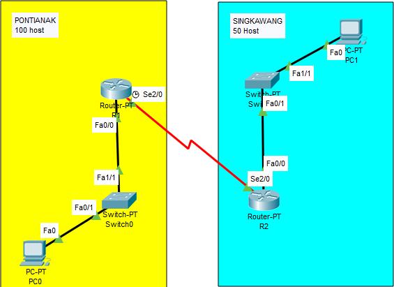 menghitung subnetting jaringan dengan teknik VLSM