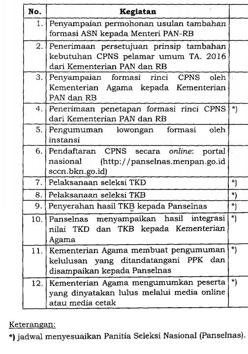 Jadwal Tes Cpns Kemenag : jadwal, kemenag, PENERIMAAN, KEMENTERIAN, AGAMA, PELAMAR, TAHUN, FORUM, INDONESIA
