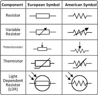 Simol resistor, pengertian resistor, fungsi resistor, gelang warna resistor,