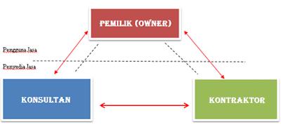 Pihak yang Terlibat Dalam Proyek Konstruksi, Pemilik (Owner), Kontraktor, dan Konsultan