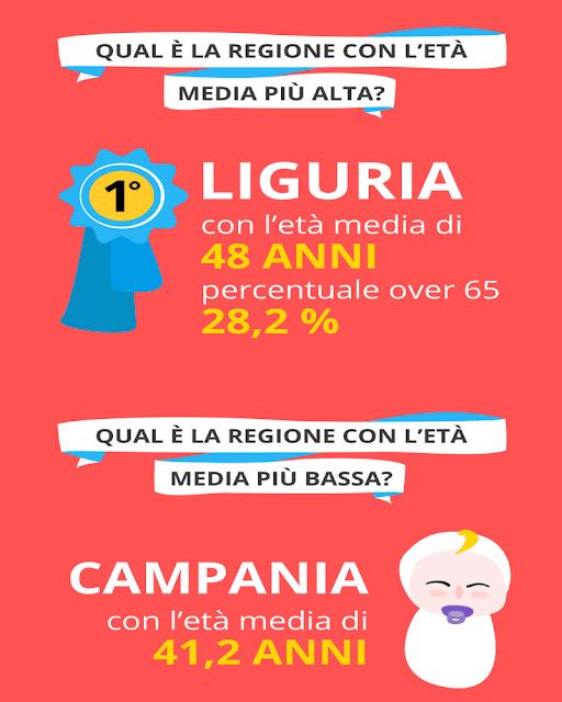 6_regione_eta_media_bassa_alta_pensioni
