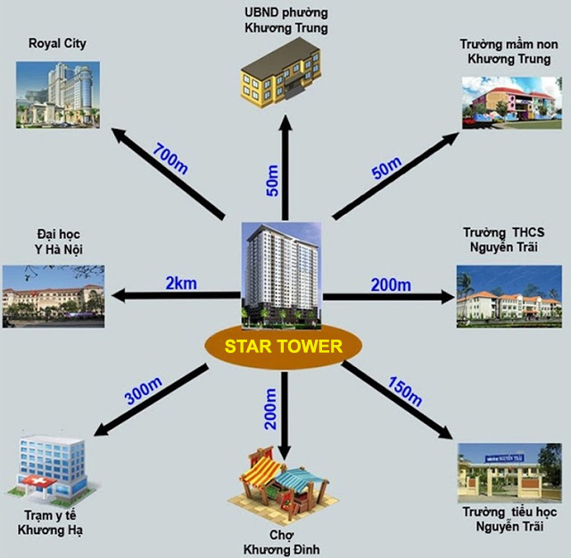 Tiện ích xung quanh chung cư Star Tower 283 Khương Trung