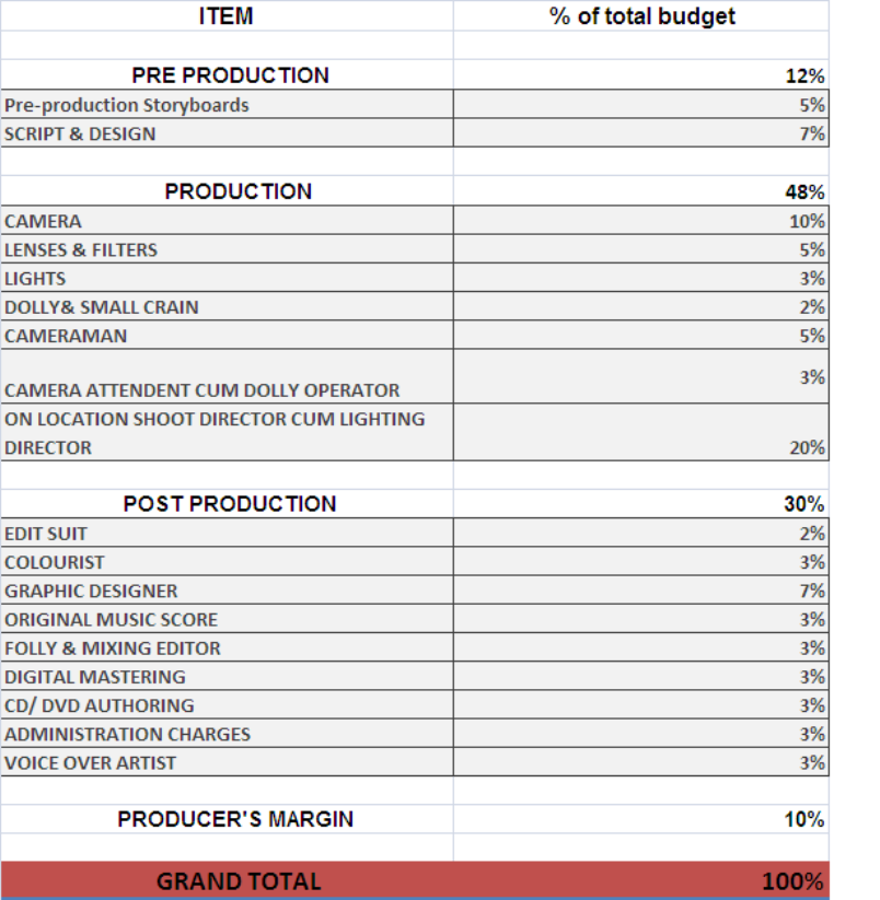 Media Designs: BUDGET PLAN FOR YOUR CORPORATE VIDEO PRODUCTION