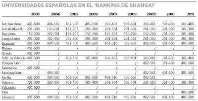Las mejores universidades de España según el ranking de Shangai
