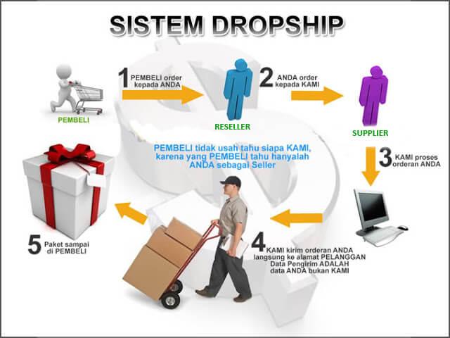 Sistem Yang Ditawarkan oleh Penyedia Kerjasama Online Shop - dropship