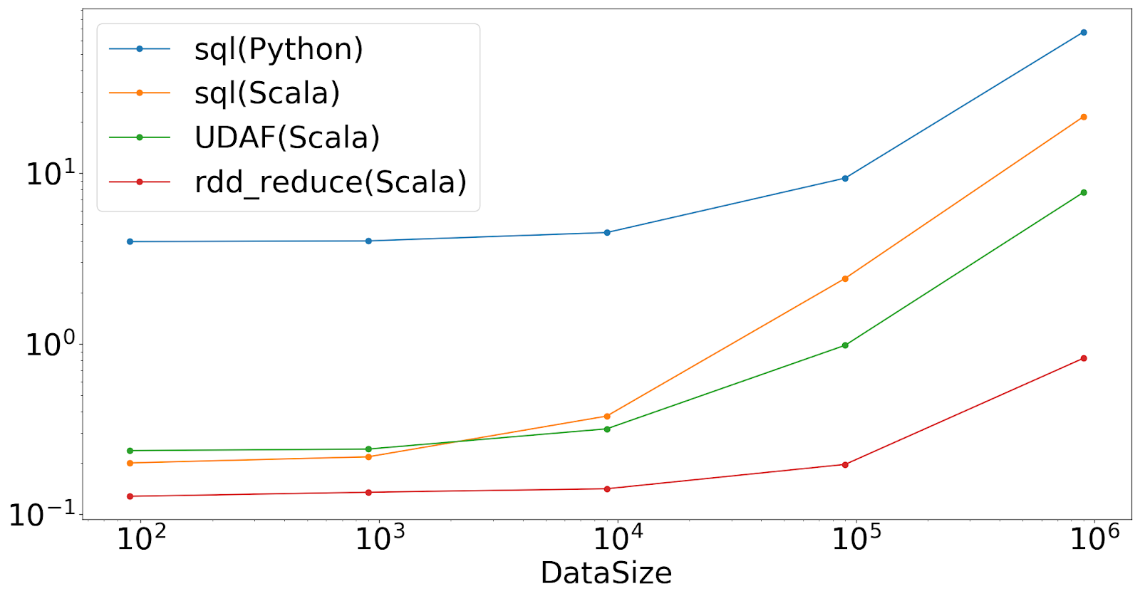Apache Spark Example Aggregate Calculations in Python