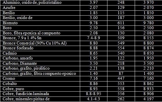 Apuntes de ingenieria mecanica tablas de densidad 3 tablas de densidad solidos urtaz Image collections