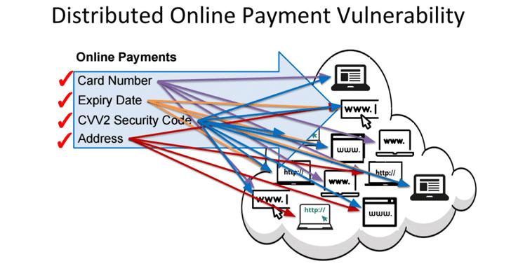hack-online-payment-gateway
