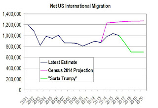 Net Migration Projection