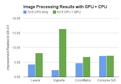 Android Developers Blog: Evolution of Renderscript Performance