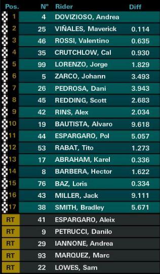 Hasil MotoGP Inggris 2017