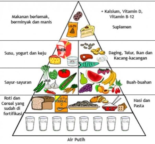 pyramid pemakanan, tips makanan sihat, badan sihat dan cergas,tips kesihatan
