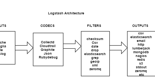 Opensource Circle: How to automate Large Scale log Parsing