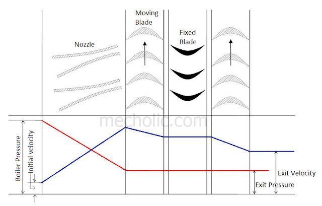 Velocity compounding pressure velocity curve