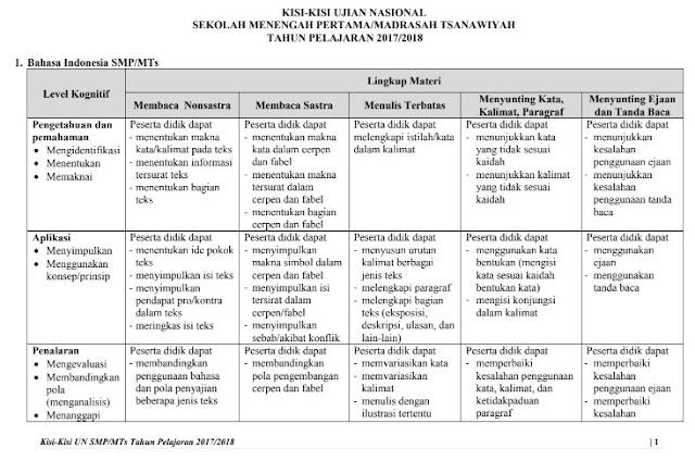 Kisi-Kisi UN SMP-MTs Tahun 2017 2018 Resmi BSNP