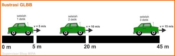 Ilustrasi konsep teori Gerak Lurus Berubah Beraturan (GLBB)