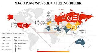 Pangsa Pasar Senjata Dunia