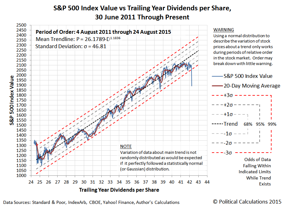 S&P 500 Index Value vs Trailing Year Dividends per Share, 30 June 2011 Through 24 August 2015