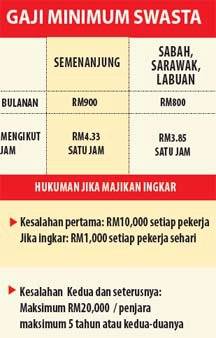 Jadual Gaji Minimum Swasta - hukuman jika majikan ingkar